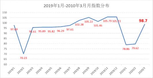 2020年3月份公路货运效率指数
