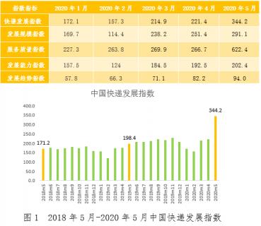 2020年5月中国快递发展指数同比增长73.5%