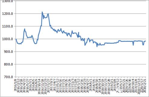 中国公路万博体育软件下载链接运价周指数报告